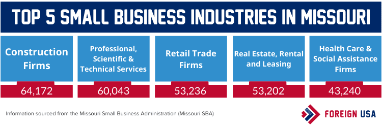 Top 5 small business industries in Missouri