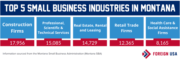 Top 5 small business industries in Montana