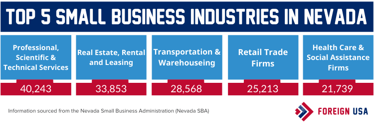 Top 5 small business industries in Nevada