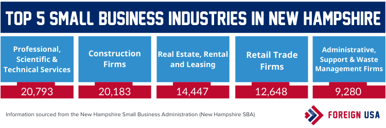 Top 5 small business industries in New Hampshire