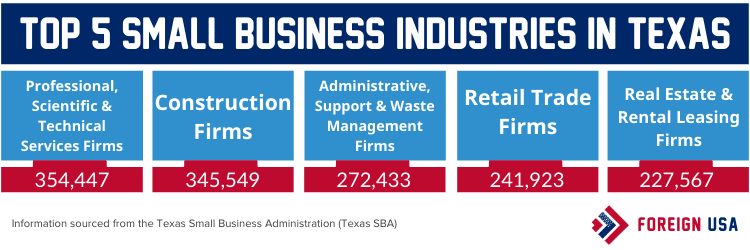 Top 5 small business industries in Texas